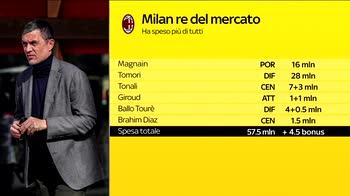 WARN! - MERCATO MILAN