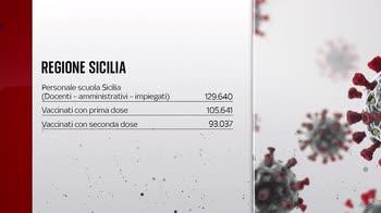 ERROR! Vaccini, 80% del personale scolastico in Sicilia immunizzato