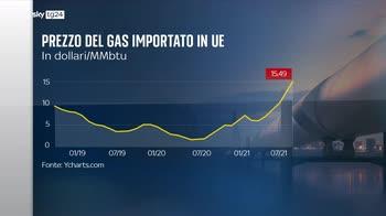 Rincaro delle bollette colpa dell'aumento del prezzo del gas