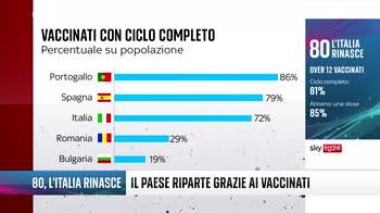 80, L'Italia rinasce - Il Paese riparte grazie ai vaccinati