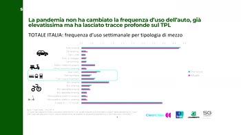Osservatorio Ipsos Legambiente su mobilit� italiani: l'88% usa ancora mezzi privati