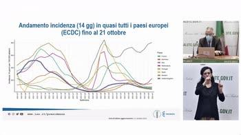 """Covid, Brusaferro: """"Pandemia sotto controllo in Italia"""""""