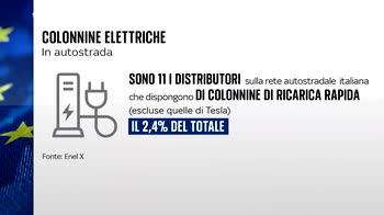 In Italia poche colonnine elettriche, Pnrr rischia ritardo