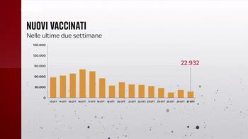 Covid, i numeri della pandemia del 28 ottobre
